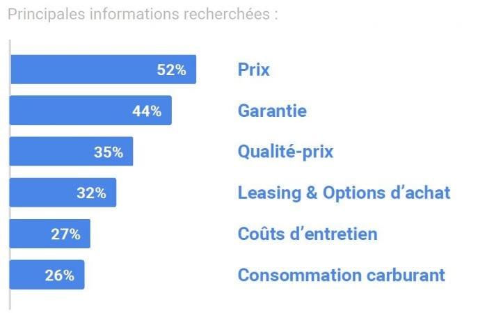 Google : Les informations recherchées par l'internaute en rapport avec le prix de son véhicule
